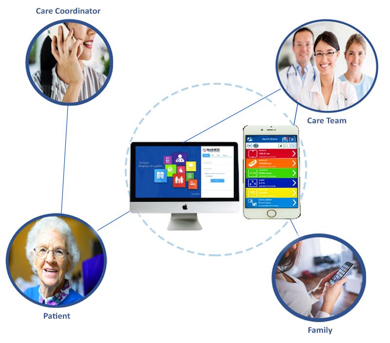 HealthKOS™ Info Graphics
